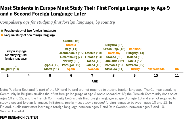 Most Students in Europe Must Study Their First Foreign Language by Age 9
